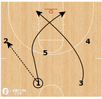"Basketball Play - Syracuse Orange - ""Five"""