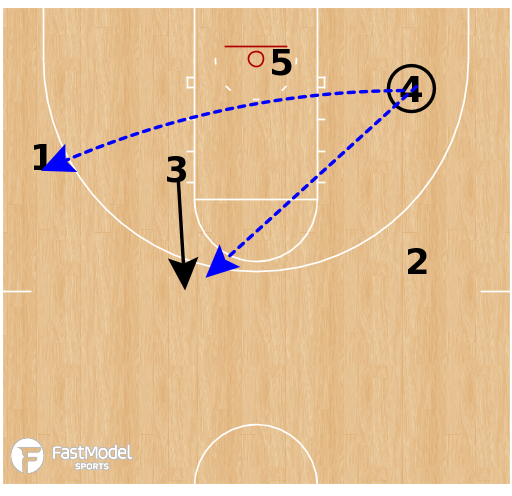Basketball Play - Syracuse Orange - Middle PNR Roll Replace Flare