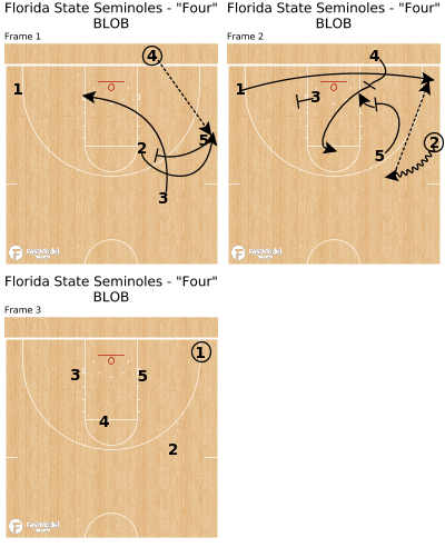 "Basketball Play - Florida State Seminoles - ""Four"" BLOB"