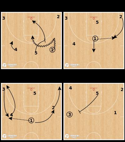 Basketball Play - Florida State Seminoles - Transition Slot PNR
