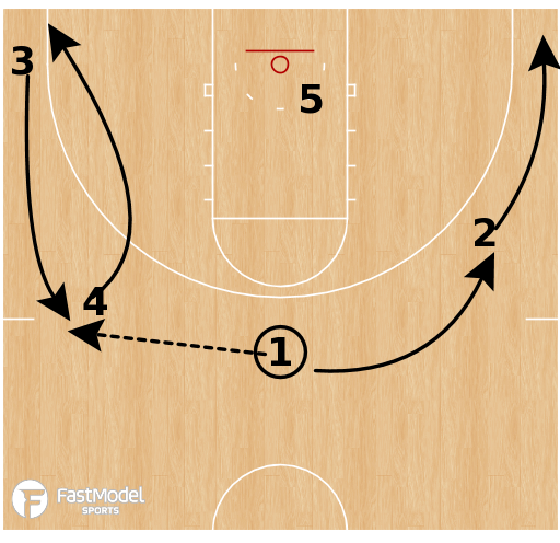 Basketball Play - Florida State Seminoles - Transition Slot PNR
