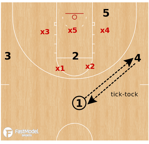 Basketball Play - Penn Quakers - Shuffle Offense Playbook