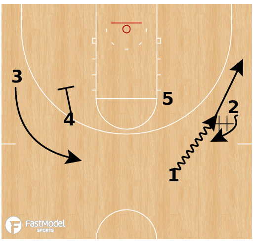 Basketball Play - Mississippi State - Wing Spread Mid PNR