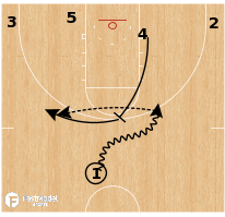 Basketball Play - Michigan Wolverines - Mid PNR Slip