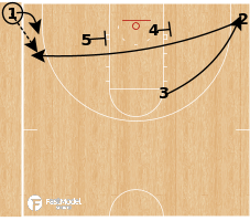 Basketball Play - TCU - Baseline Double Horns - Deep Corner SLOB