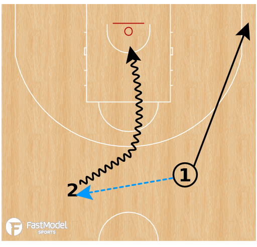 Basketball Play - Gap Creating Cuts
