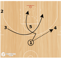Basketball Play - SPURS - HIGH POST DOUBLE SPLIT