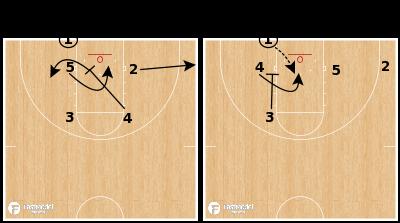 Basketball Play - Indiana Hoosiers - Box Loop STS BLOB