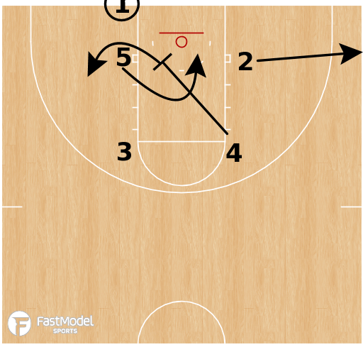 Basketball Play - Indiana Hoosiers - Box Loop STS BLOB