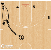 Basketball Play - Michigan Wolverines - Weave Step Up