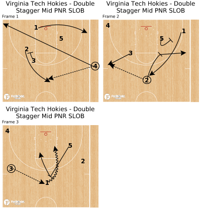 Basketball Play - Virginia Tech Hokies - Double Stagger Mid PNR SLOB