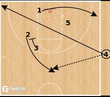 Basketball Play - Virginia Tech Hokies - Double Stagger Mid PNR SLOB