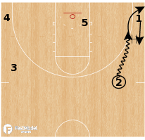 Basketball Play - Kansas State - Transition DHO Side PNR