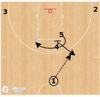 Basketball Play - Kansas State - Flare Double PNR