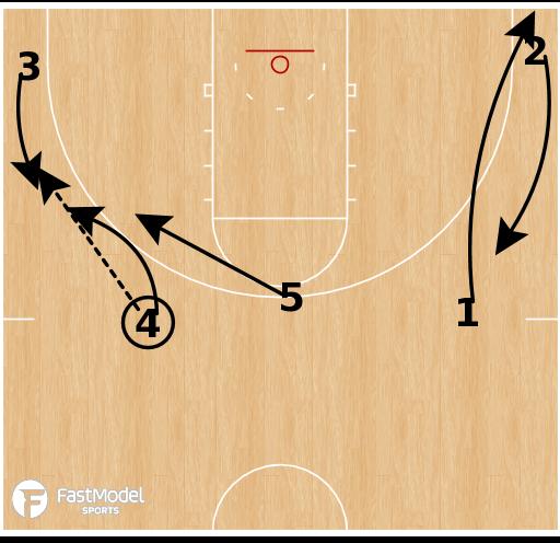 Basketball Play - Kansas State - Flare Double PNR