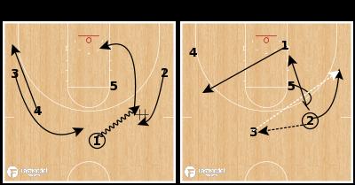 Basketball Play - Oregon Ducks - DHO Flare