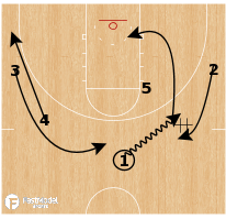 Basketball Play - Oregon Ducks - DHO Flare