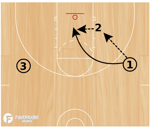 Basketball Play - Drill of the Day 06-30-2011: 3-Player Post Feed and Cut