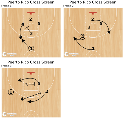Basketball Play - Puerto Rico Cross Screen