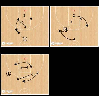 Basketball Play - Puerto Rico Cross Screen