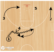 Basketball Play - Post Pop