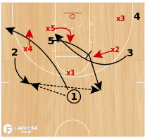 Basketball Play - Flash Gap