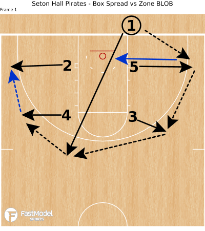 Basketball Play - Seton Hall Pirates - Box Spread vs Zone BLOB