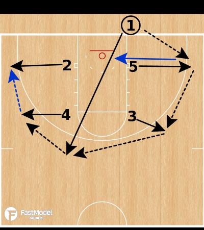 Basketball Play - Seton Hall Pirates - Box Spread vs Zone BLOB