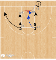 Basketball Play - Seton Hall Pirates - Double Stack Lob vs Zone