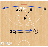 Basketball Play - Seton Hall Pirates - 2-3 Zone Lob