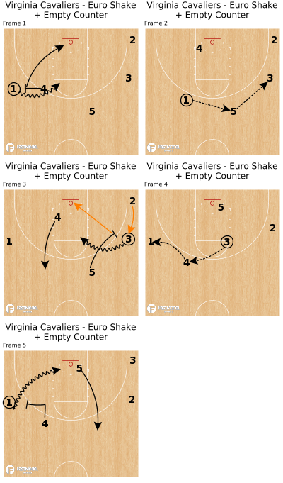 Basketball Play - Virginia Cavaliers - Euro Shake + Empty Counter