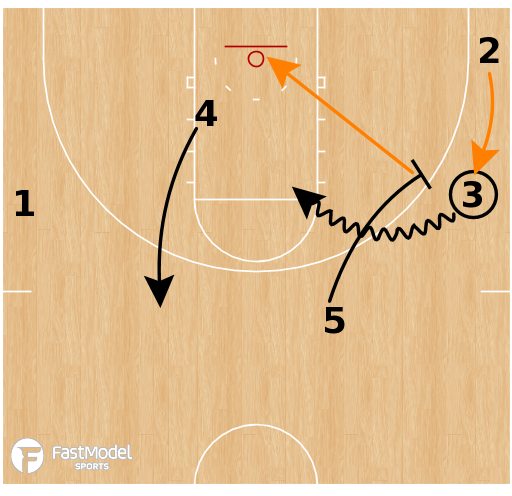 Basketball Play - Virginia Cavaliers - Euro Shake + Empty Counter