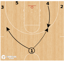 Basketball Play - Duke Blue Devils - Flash Hold