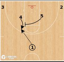 Basketball Play - Kansas Jayhawks - Horns 54