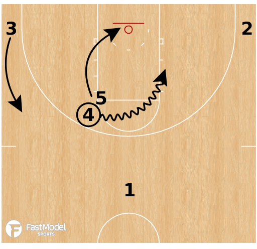 Basketball Play - Kansas Jayhawks - Horns 54