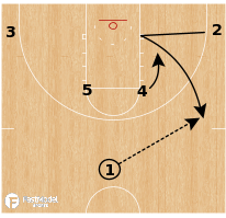 Basketball Play - Gonzaga Bulldogs - Horns Wide Brush KU
