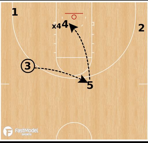 Basketball Play - Gonzaga Bulldogs - Horns Wide Brush KU