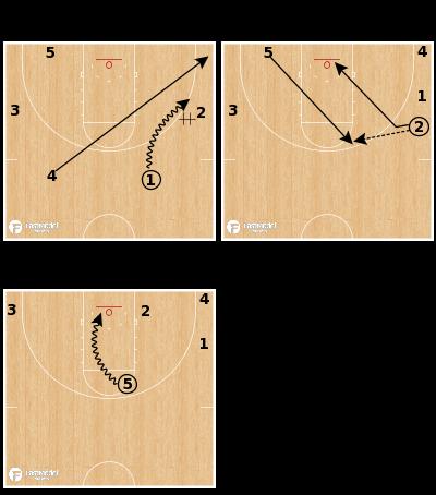 Basketball Play - Gonzaga Bulldogs - Mix Pitch Dive Keep