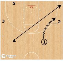 Basketball Play - Gonzaga Bulldogs - Mix Pitch Dive Keep