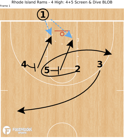 Basketball Play - Rhode Island Rams - 4 High: 4+5 Screen & Dive BLOB