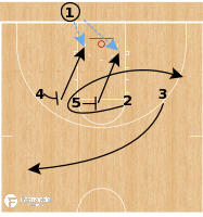 Basketball Play - Rhode Island Rams - 4 High: 4+5 Screen & Dive BLOB