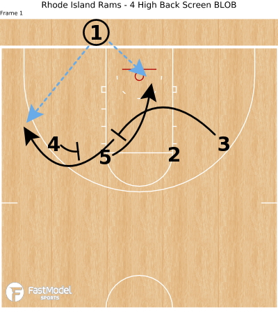 Basketball Play - Rhode Island Rams - 4 High Back Screen BLOB