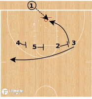 Basketball Play - Rhode Island Rams - 4 High: 2 Screen & Dive BLOB