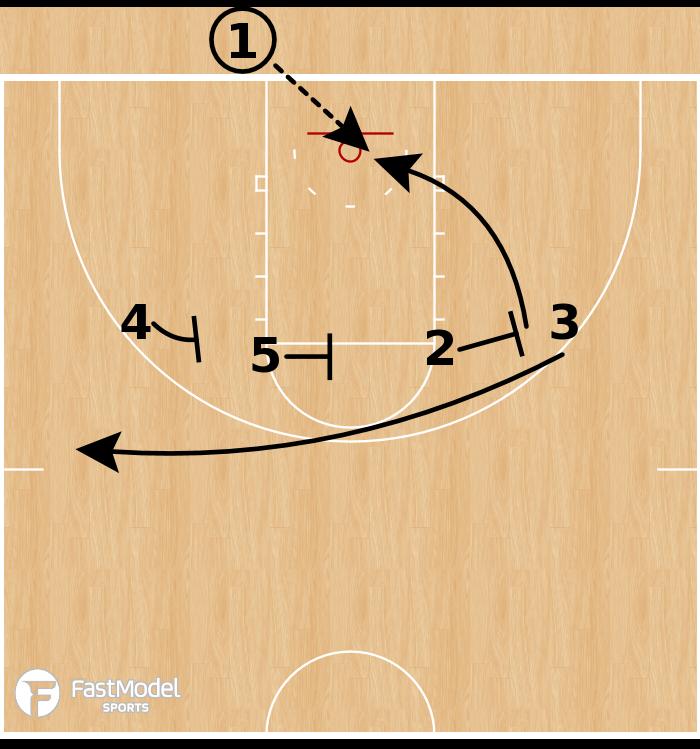 Basketball Play - Rhode Island Rams - 4 High: 2 Screen & Dive BLOB