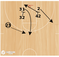 Basketball Play - Zipper Cut/ Backdoor