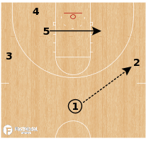 Basketball Play - Indiana Hoosiers - Zone Attack (2 plays)
