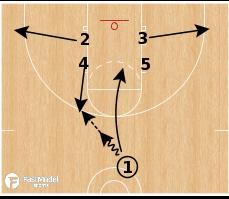 Basketball Play - Iowa State Cyclones - Horns Slam