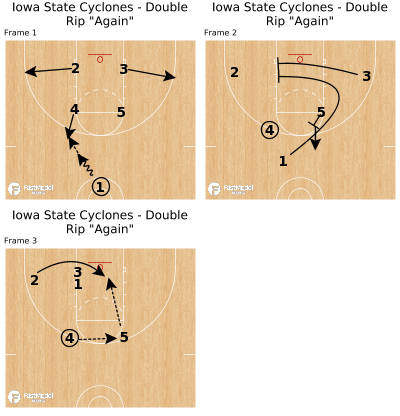 "Basketball Play - Iowa State Cyclones - Double Rip ""Again"""