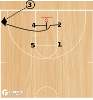 Basketball Play - Stagger