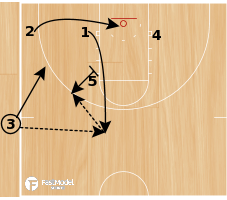 Basketball Play - Bulls Go-Back SLOB